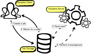 Mediator Pattern with Hangfire