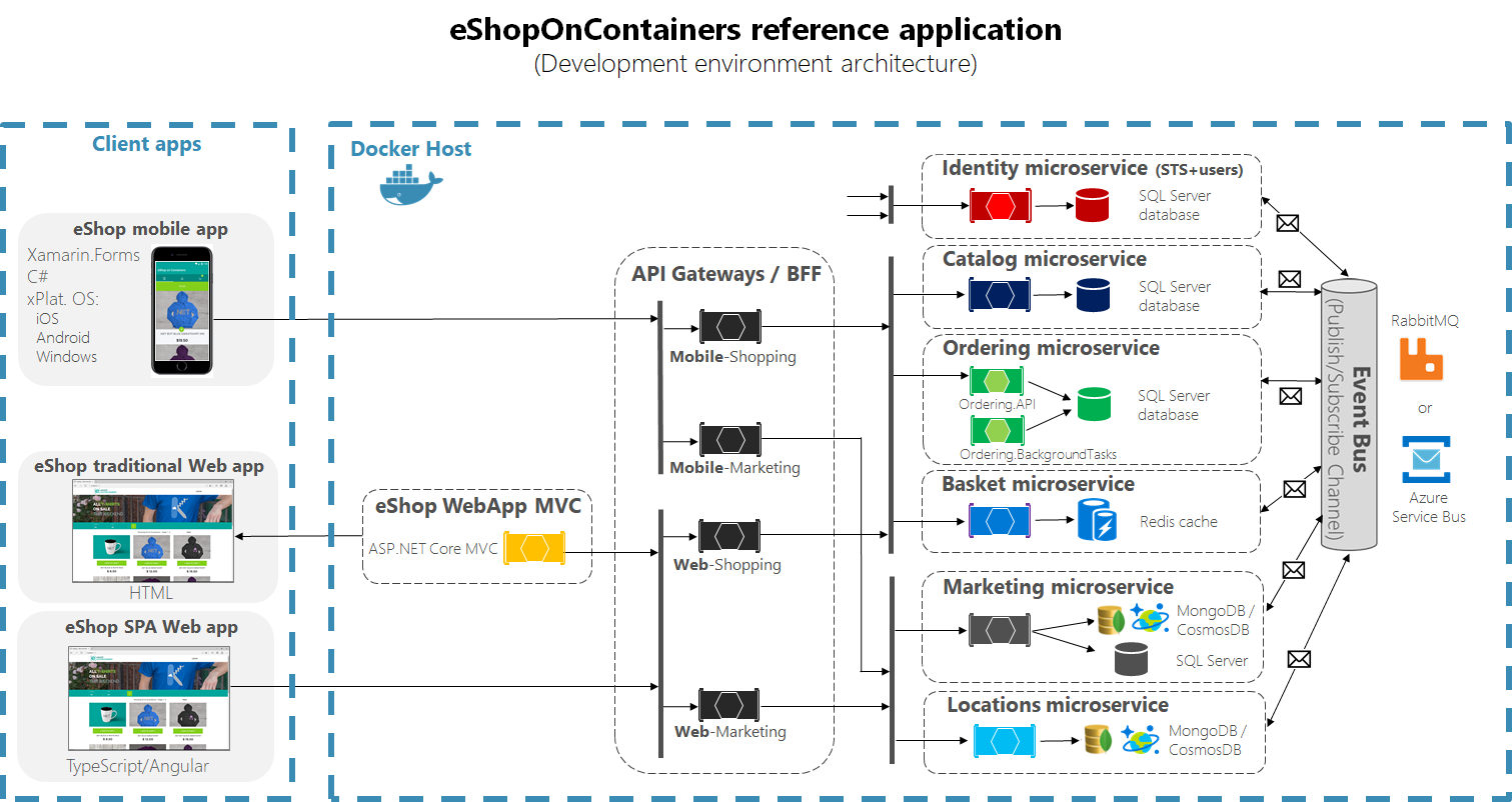 Eshoponcontainers A Microservice Based Net Core Sample