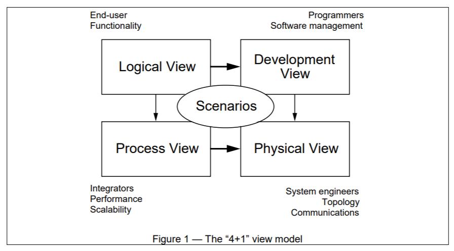 4+1 Architecture View Model
