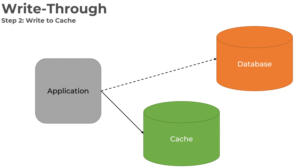 The Complexity of Caching