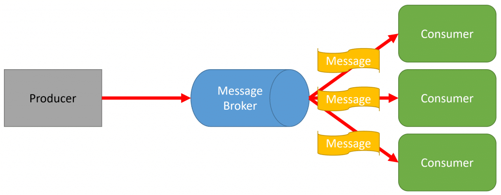 Commands & Events Explained!