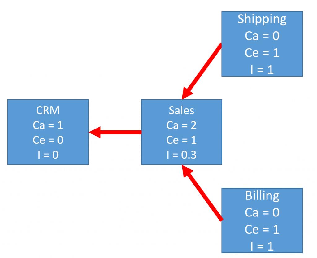 Write Stable Code using Coupling Metrics