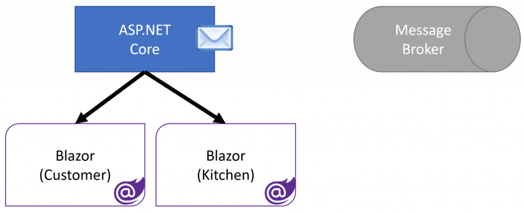 Event Driven Architecture for Real-Time Web
