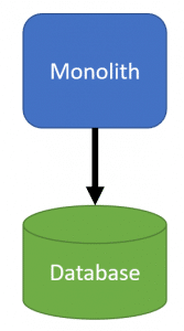 Message Driven Architecture to DECOUPLE a Monolith