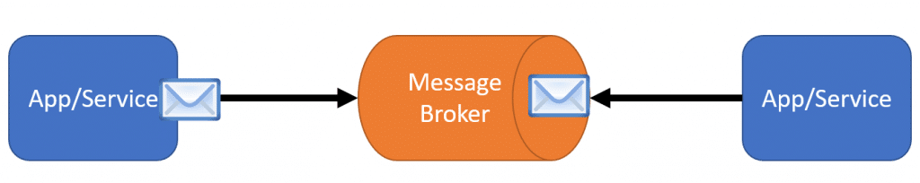 Synchronous Messaging: When to use which?
