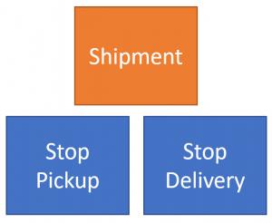 Valid Domain Model