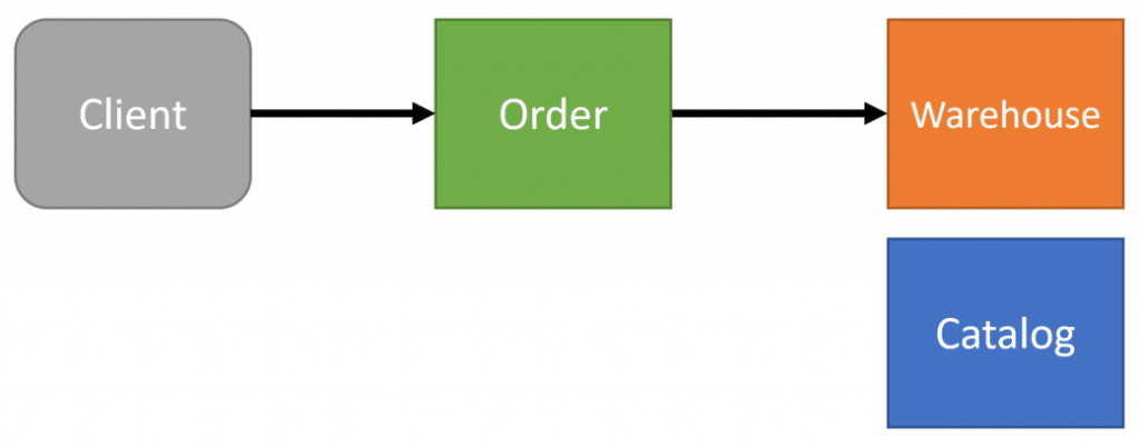 Data Consistency Between Microservices
